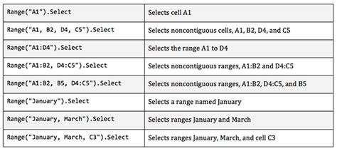 Excel tips: How to select cells and ranges efficiently